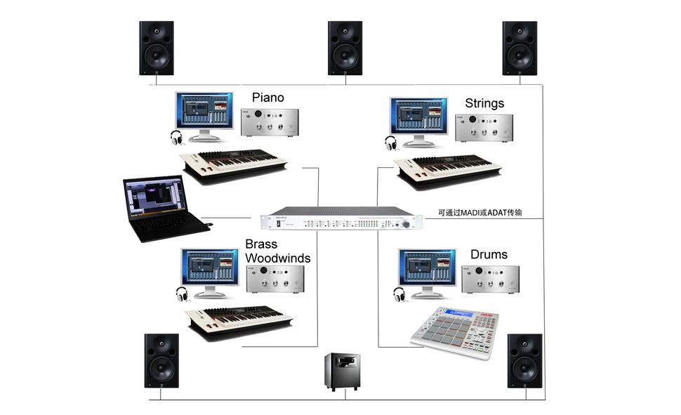Treain 魔西数字乐队系统中,一共有3个MIDI键盘,分别连接3台预先安装好莱坞弦乐、好莱坞管乐、斯坦威钢琴的 Tower 500S主机,每个乐手通过触摸屏显示器,打开音色表,选择相应的音色进行现场演奏。另一个MIDI打击垫,连接到1台预先安装BFD鼓或Kontakt 的Tower 500S 主机中,同样通过音色表,选择具体音色。 这四台 Tower 500S 主机,接收到MIDI信号后,即可触发音色发声,通过内置专业声卡,输出CD标准的44.